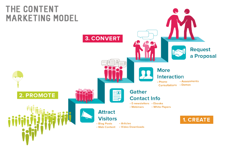 Building Your Brand With Content