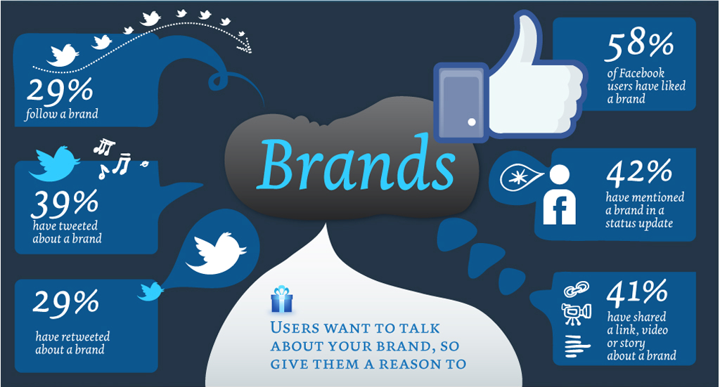 4 Ways Make Social Media Marketing Less Overwhelming