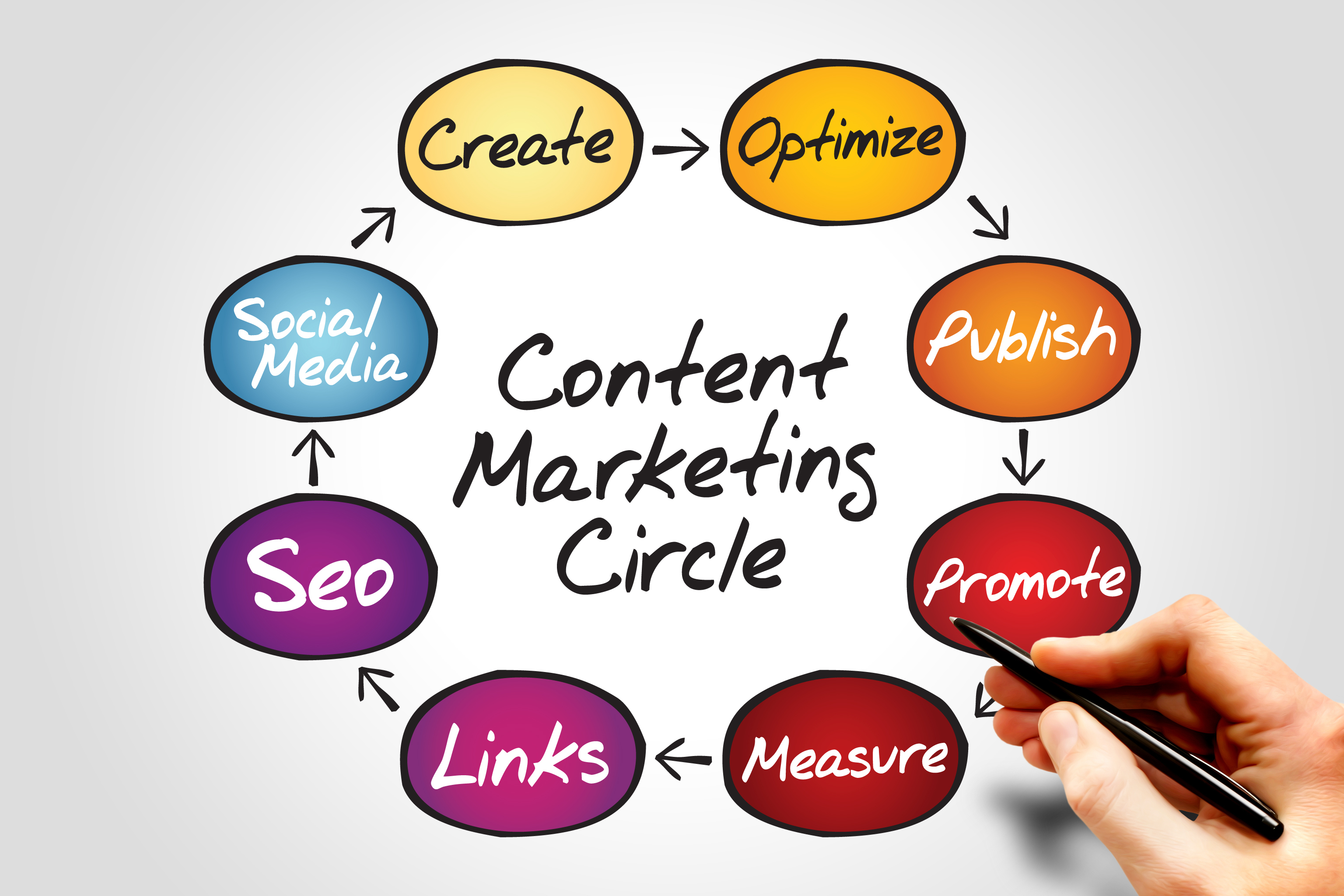Image result for content marketing photo